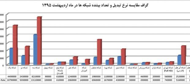 آمار و تعداد بینندگان تیزر تبلیغاتی صدا و سیما در اردیبهشت ۹۵