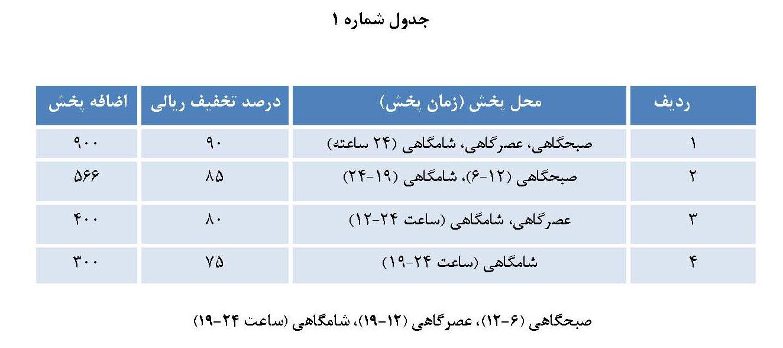 جدول تخفیفات قرارداد تبلیغات تلویزیونی و رادیویی فرهنگی صدا و سیما