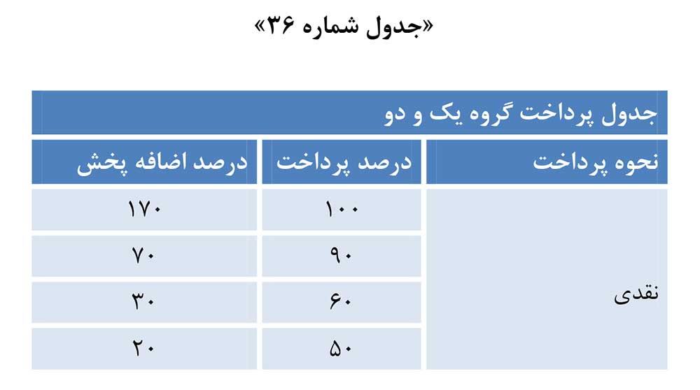 جدول تخفیف پرداخت نقدی هزینه تبلیغات تلویزیونی صداوسیما 1398 گروه یک و دو