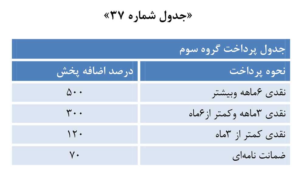 جدول تخفیف پرداخت نقدی هزینه تبلیغات تلویزیونی صداوسیما 1398 گروه سه