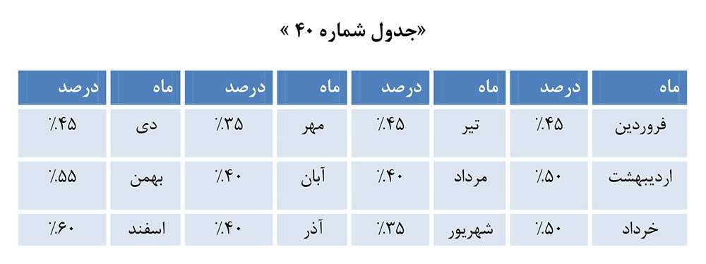 جدول ضریب تعرفه تبلیغات تلویزیونی و رادیویی صدا و سیما در ماه های مختلف سال 1398