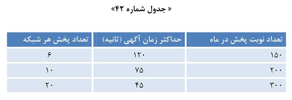 جدول تعداد پیام بازرگانی فروش مستقیم کالا در صدا و سیما در طول یکماه و تعرفه پیام بازرگانی 1398